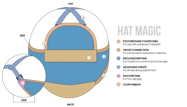 hat magic base design